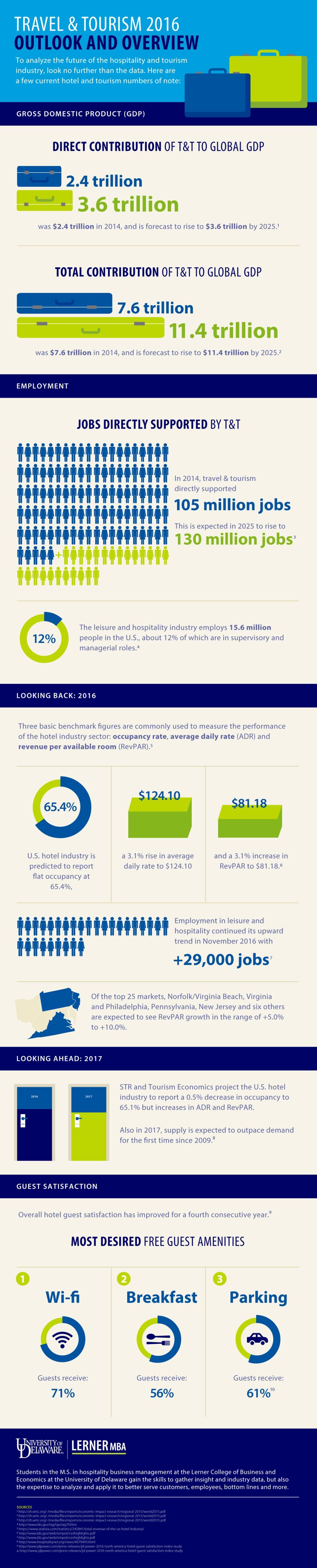 hospitality-industry-statistics